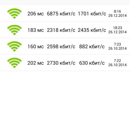 Скриншот с результатами скорости GSM интернета (два нижних результата ДО установки системы усиления)