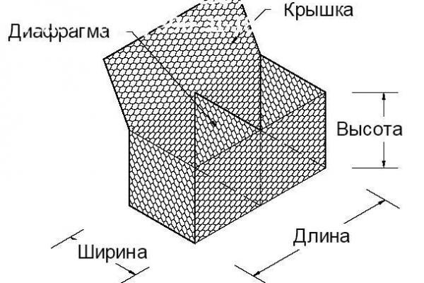 Конструкция коробчатого габиона
