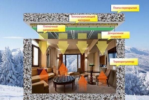 Инфракрасная система отопления дома