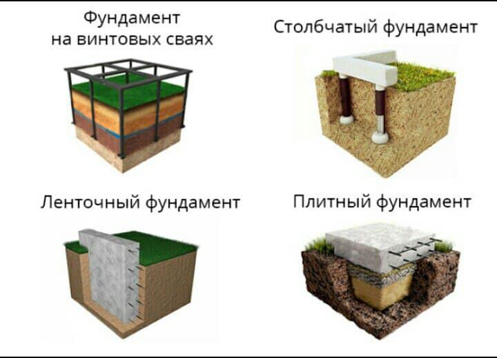 Виды и типы фундаментов, в зависимости от характеристик грунтов