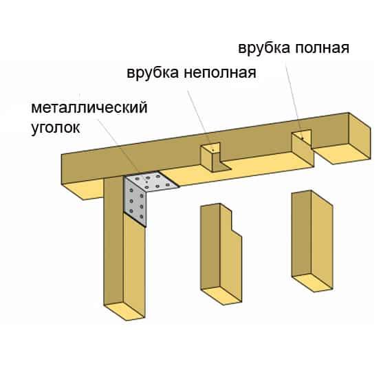 Крепеж стоек с верхней обвязкой