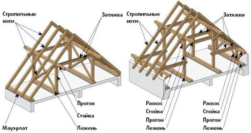Элементы стропильной системы