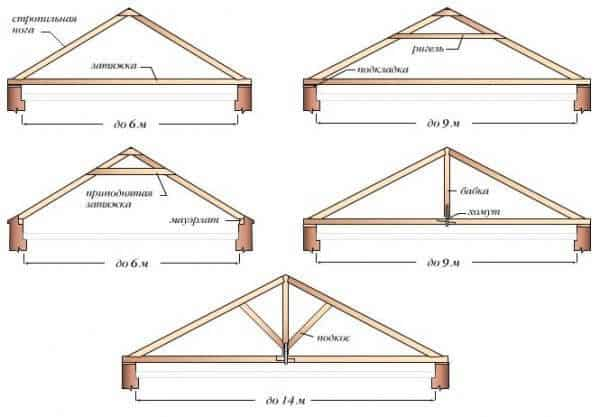 The roof of a frame house. The General concepts.