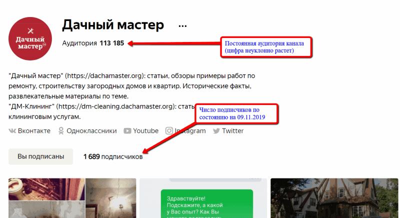 Постоянная аудитория и число подписчиков Дзен-канала Дачный мастер