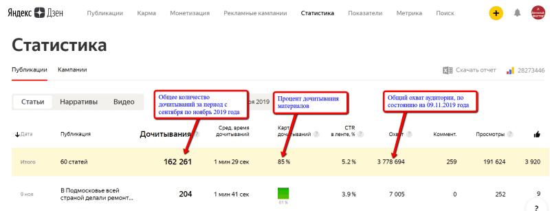 Сводная статистика Дзен-канала Дачный мастер